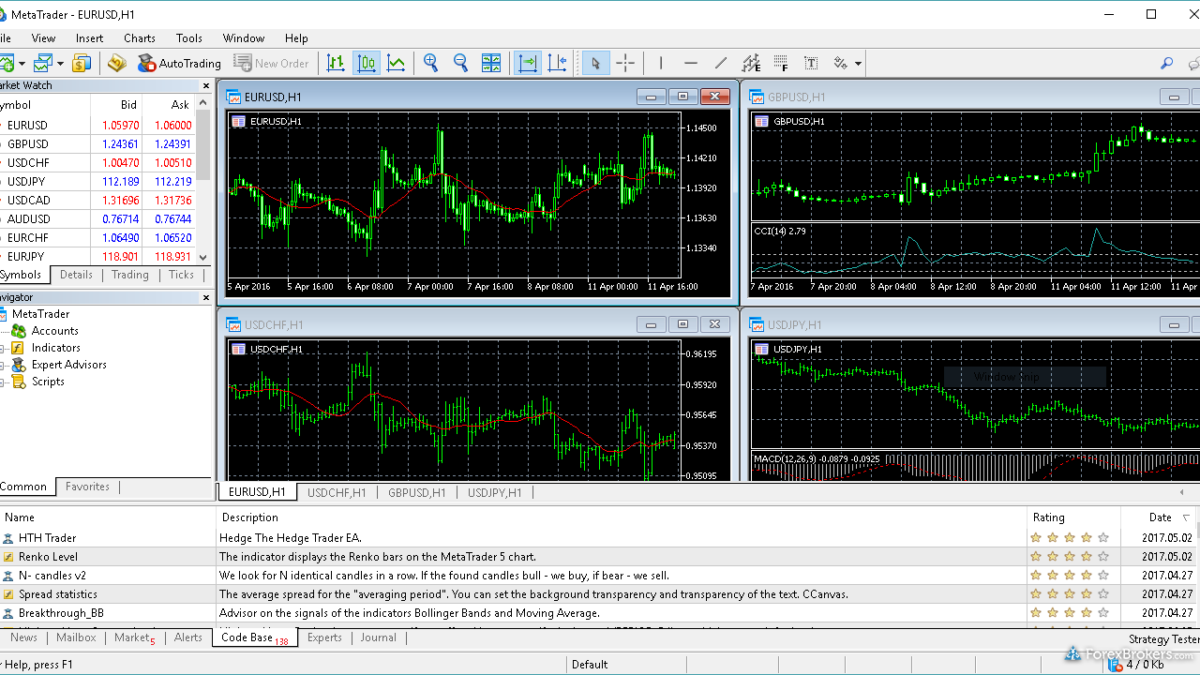 Top 5 Things That Newbie Traders Need To Know About MetaTrader Demo Accounts